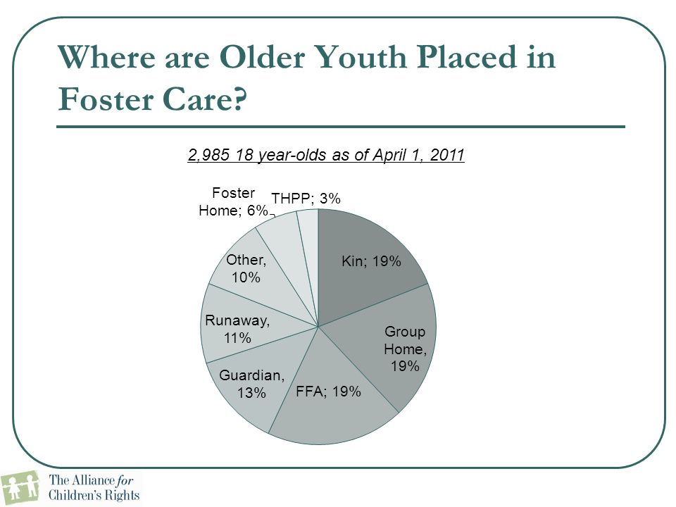 Where are Older Youth Placed in Foster Care
