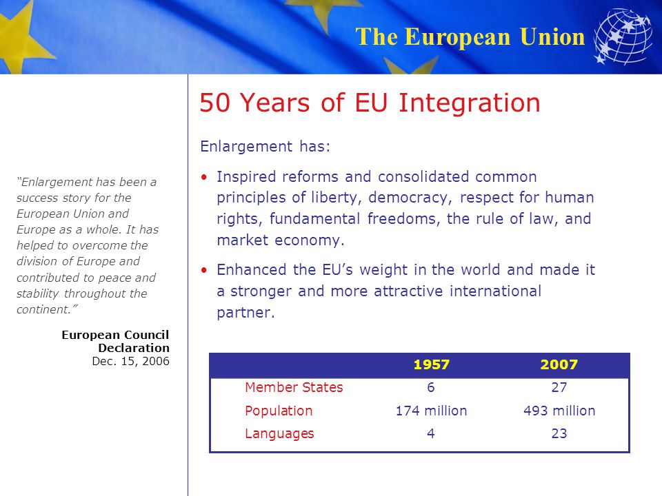 50 Years of EU Integration