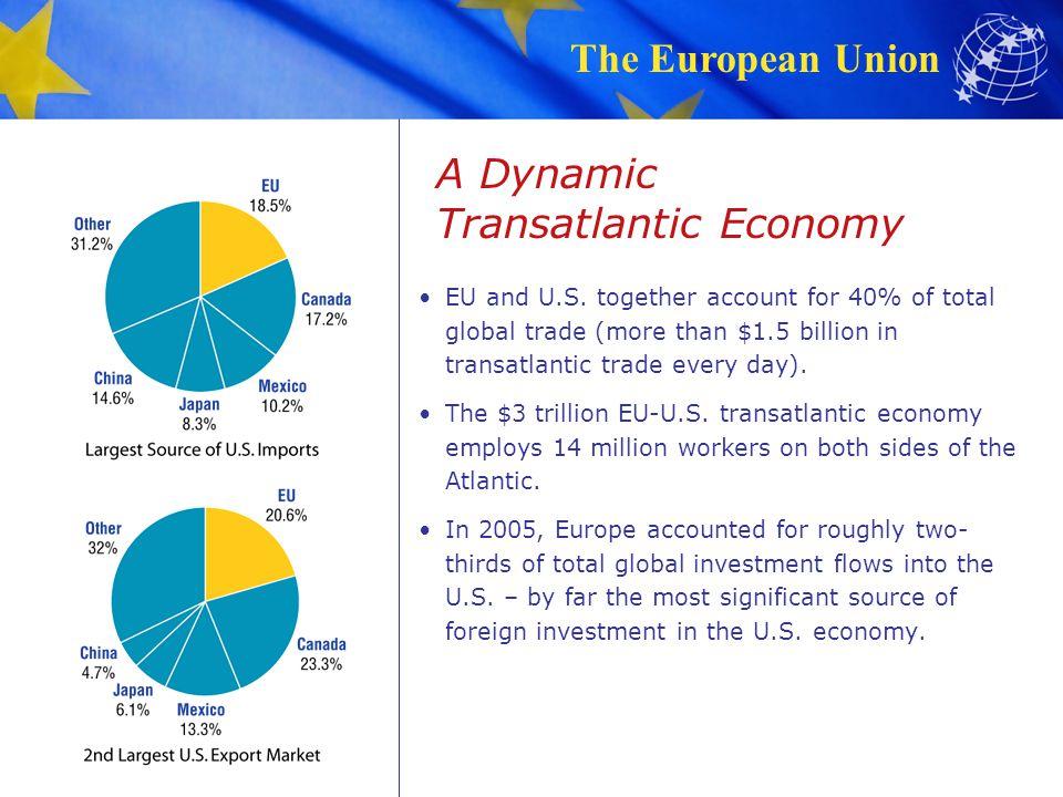 A Dynamic Transatlantic Economy