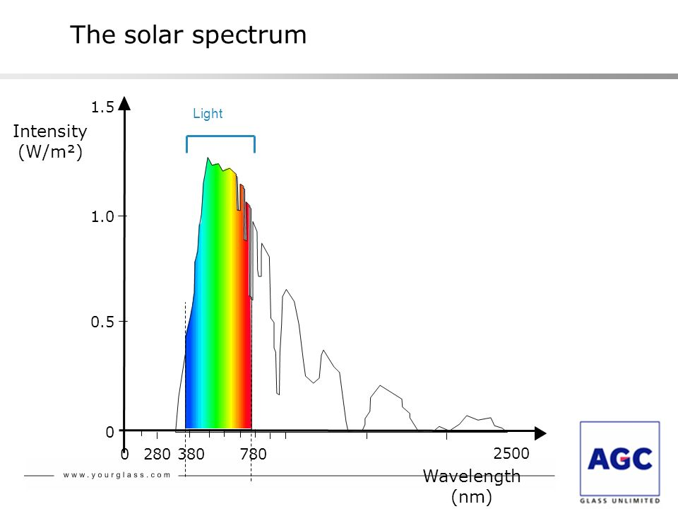 The solar spectrum Intensity (W/m²) Wavelength (nm)