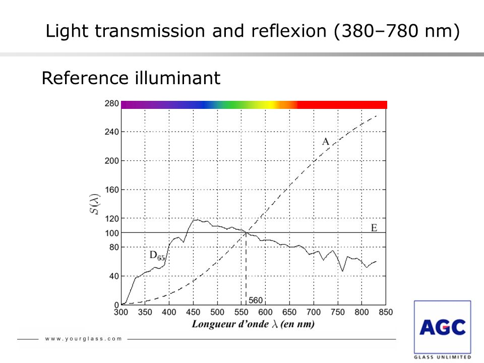 Light transmission and reflexion (380–780 nm)