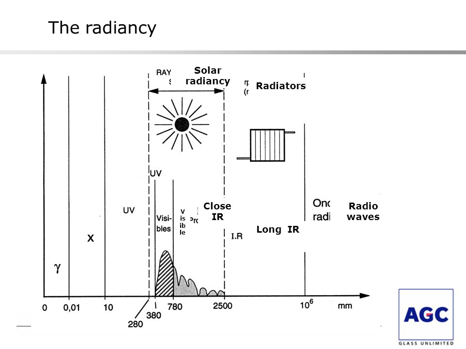 The radiancy Solar radiancy Radiators Close IR Radio waves Long IR