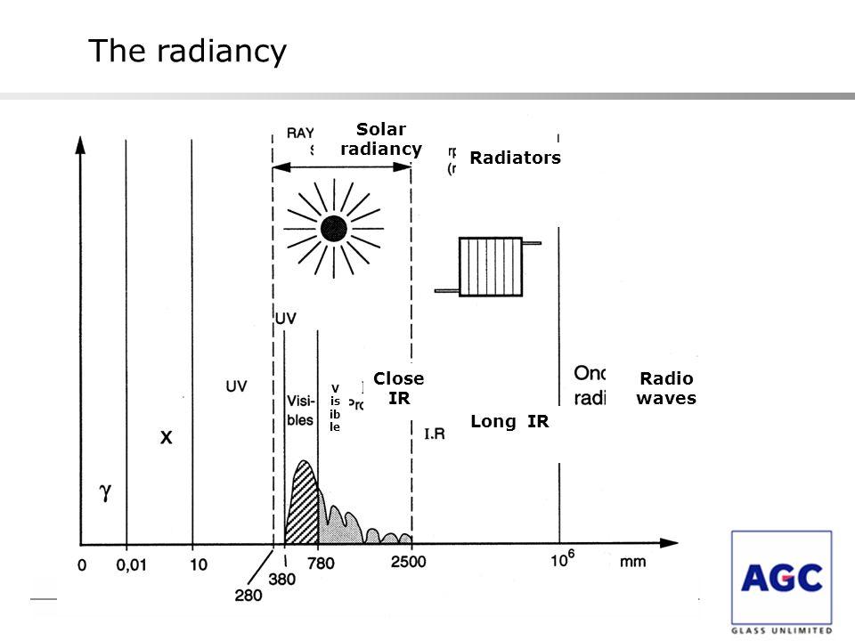 The radiancy Solar radiancy Radiators Close IR Radio waves Long IR