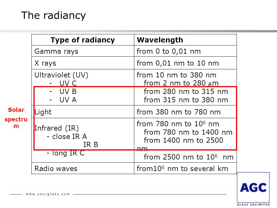 The radiancy Type of radiancy Wavelength Gamma rays from 0 to 0,01 nm