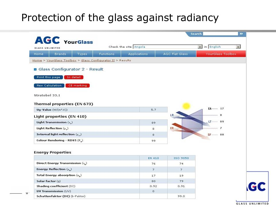 Protection of the glass against radiancy