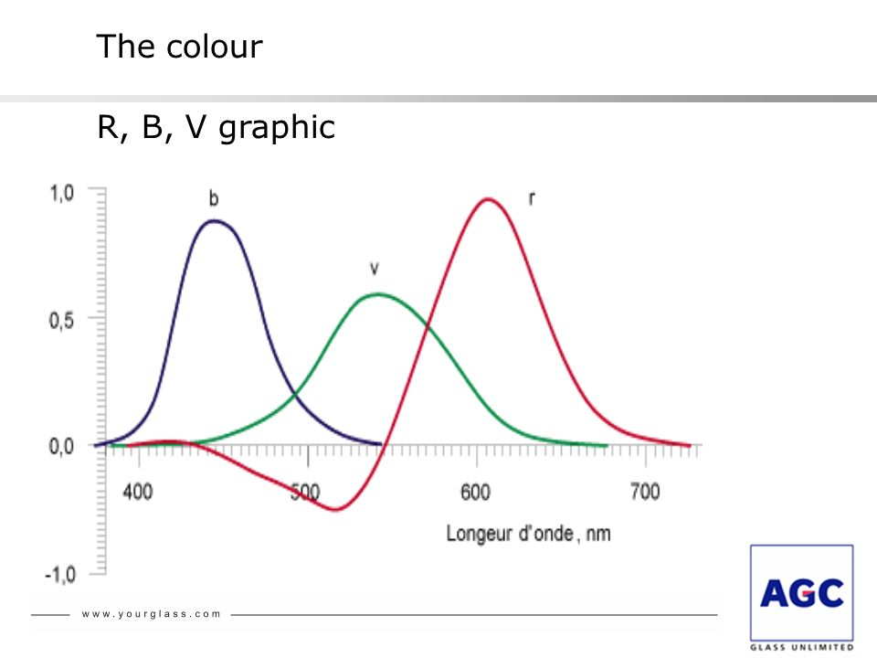 The colour R, B, V graphic
