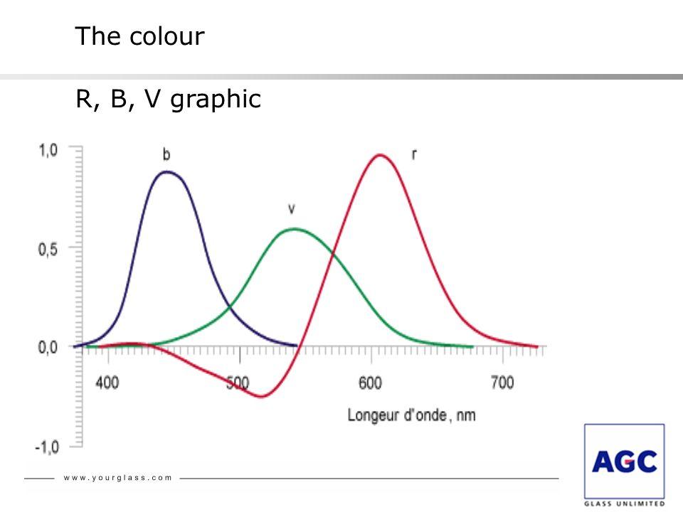 The colour R, B, V graphic