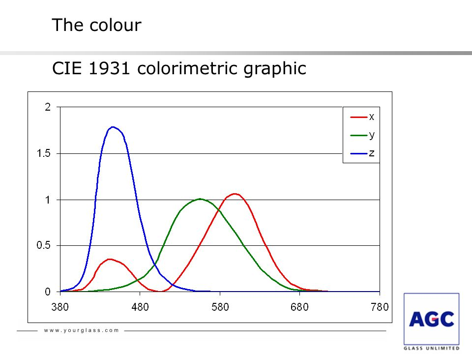 The colour CIE 1931 colorimetric graphic