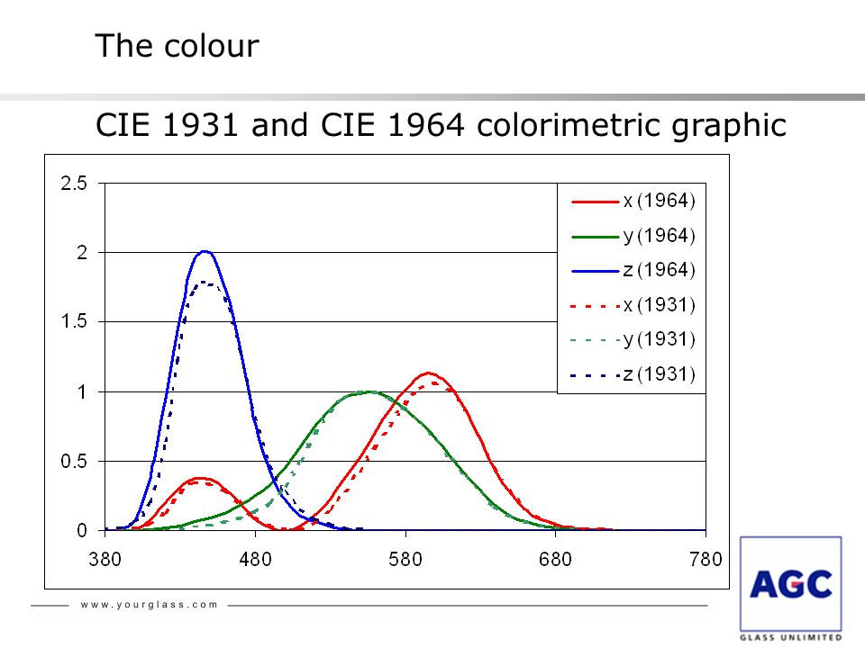 The colour CIE 1931 and CIE 1964 colorimetric graphic