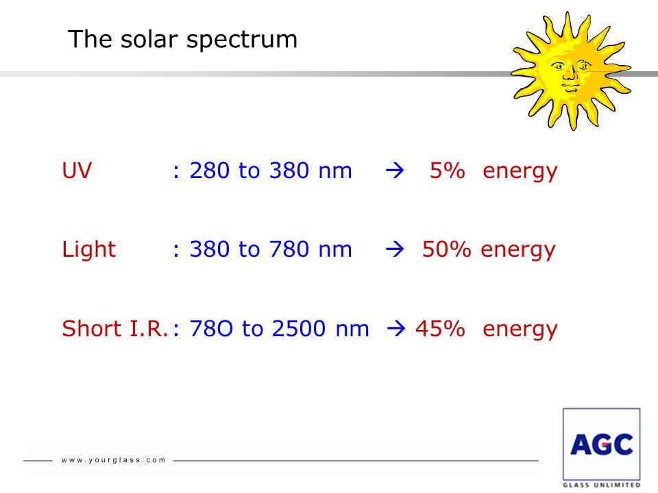 The solar spectrum UV : 280 to 380 nm  5% energy