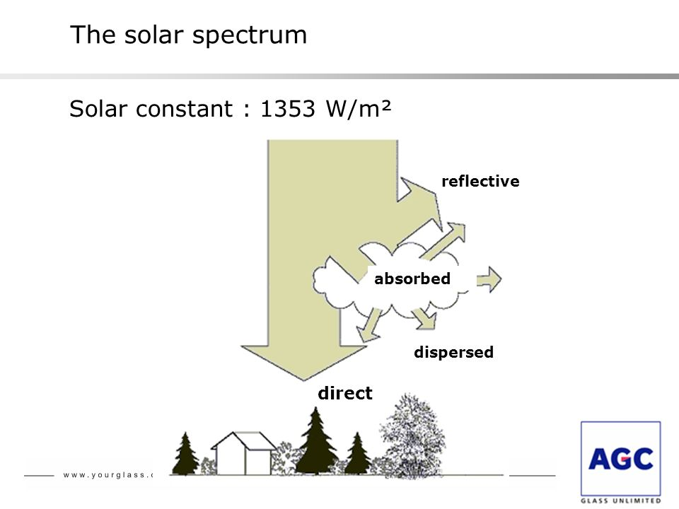 The solar spectrum Solar constant : 1353 W/m² direct reflective