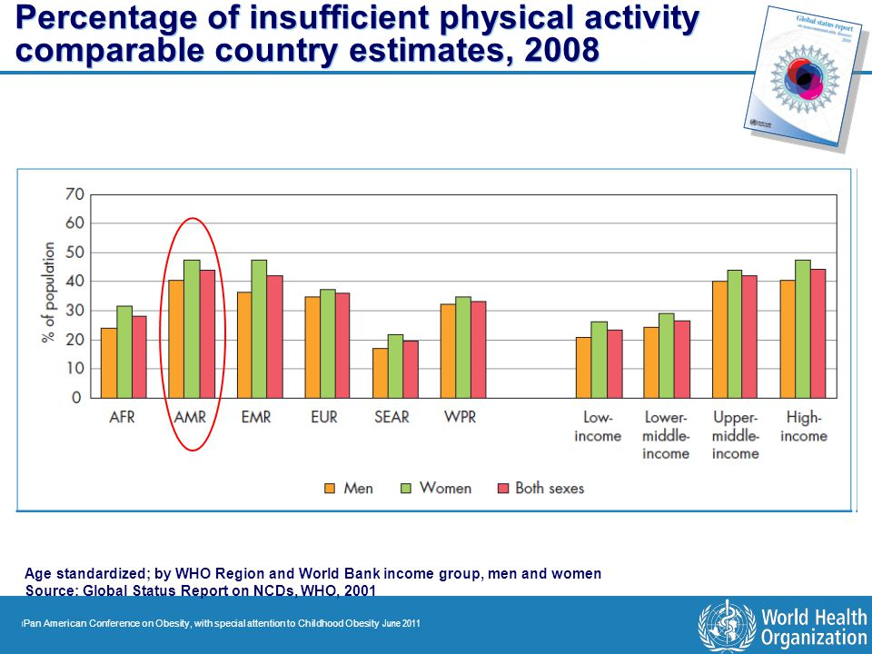 Percentage of insufficient physical activity comparable country estimates, 2008