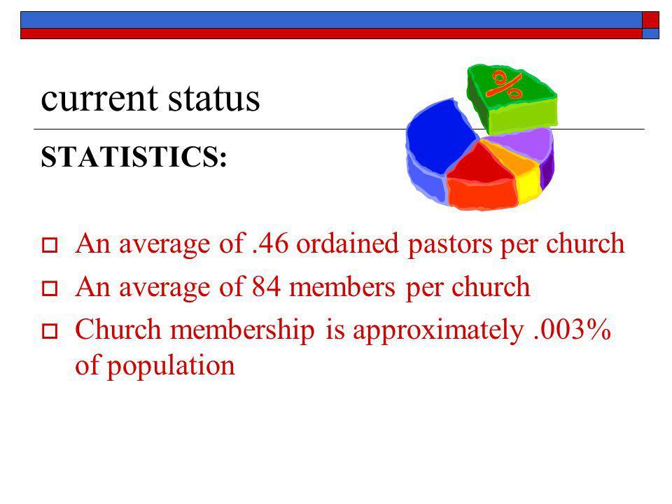 current status STATISTICS: