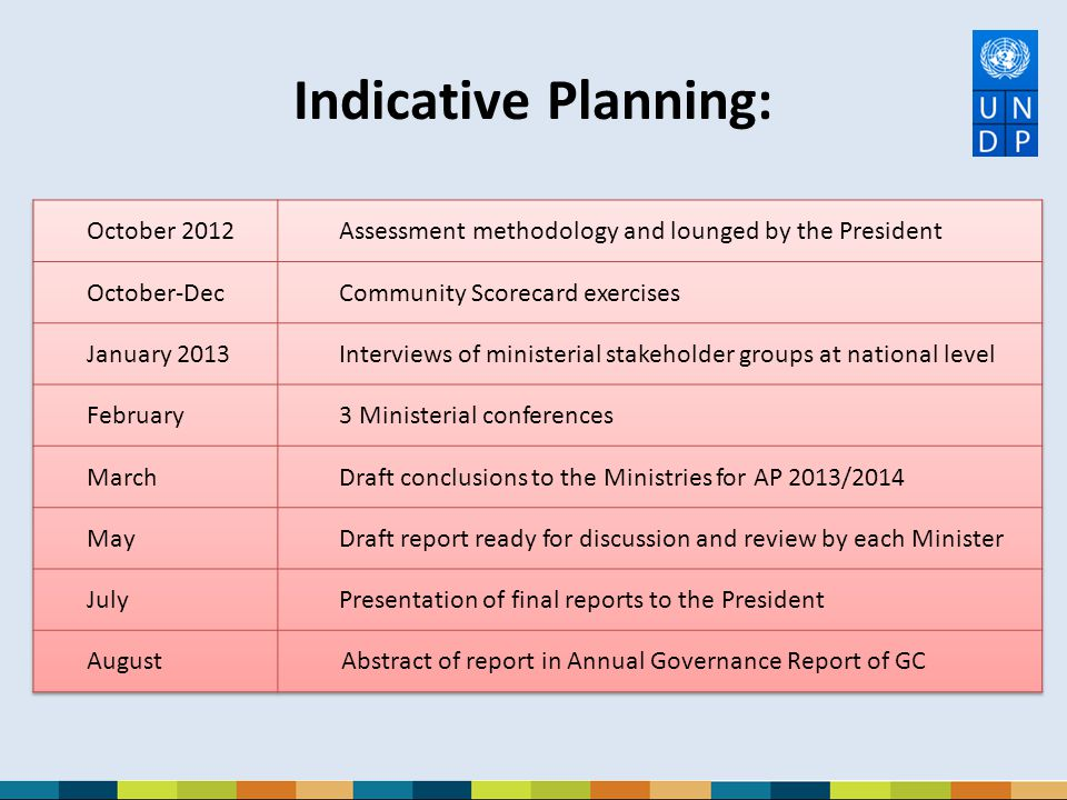 Indicative Planning: October 2012