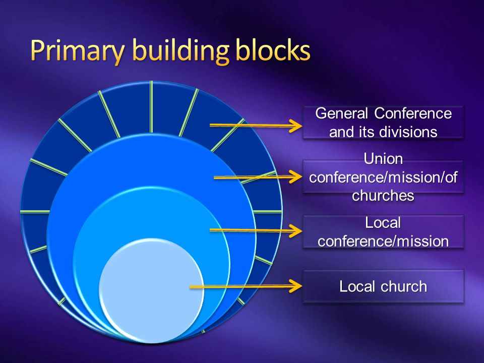 Primary building blocks