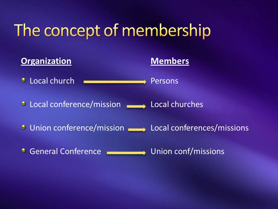 The concept of membership