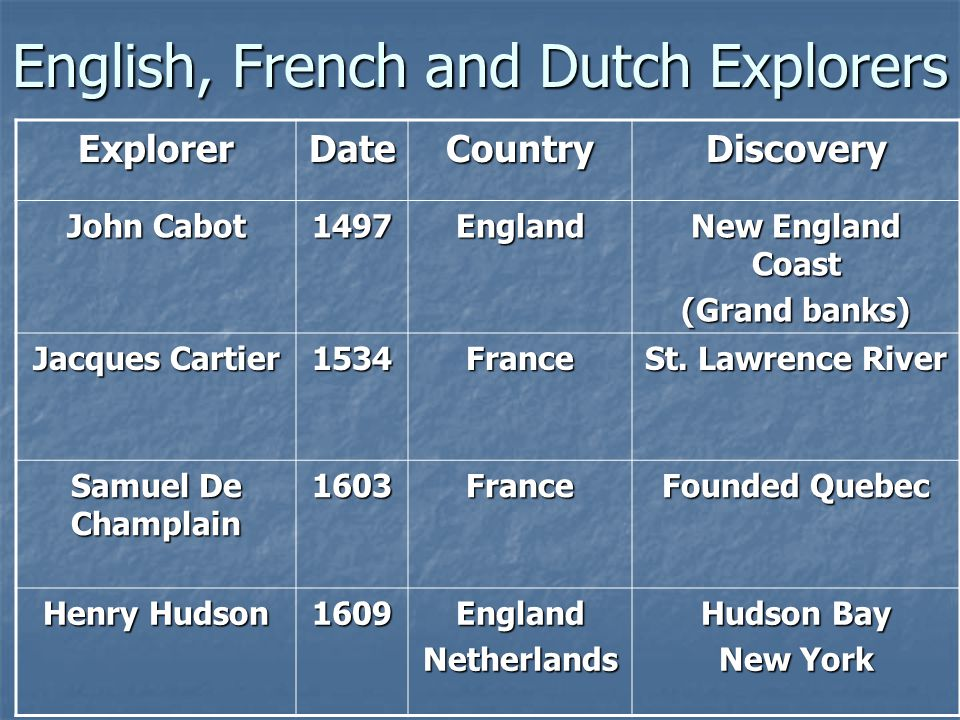 English, French and Dutch Explorers