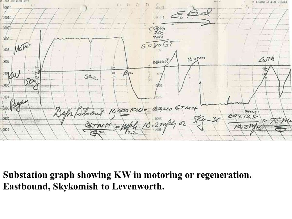 Substation graph showing KW in motoring or regeneration
