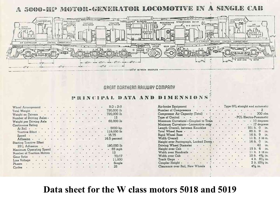 Data sheet for the W class motors 5018 and 5019