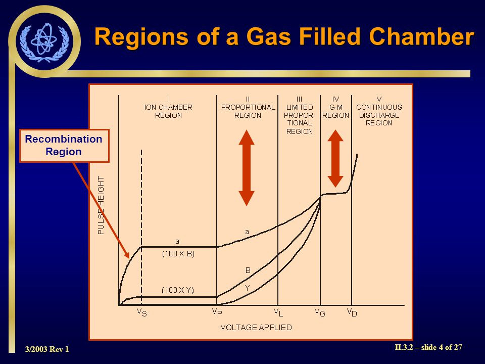 Regions of a Gas Filled Chamber