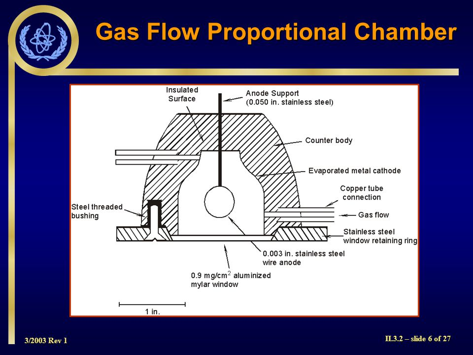 Gas Flow Proportional Chamber
