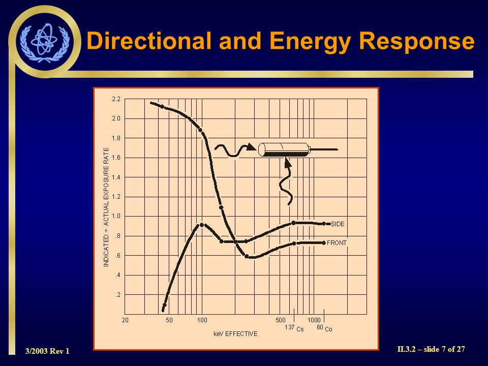 Directional and Energy Response