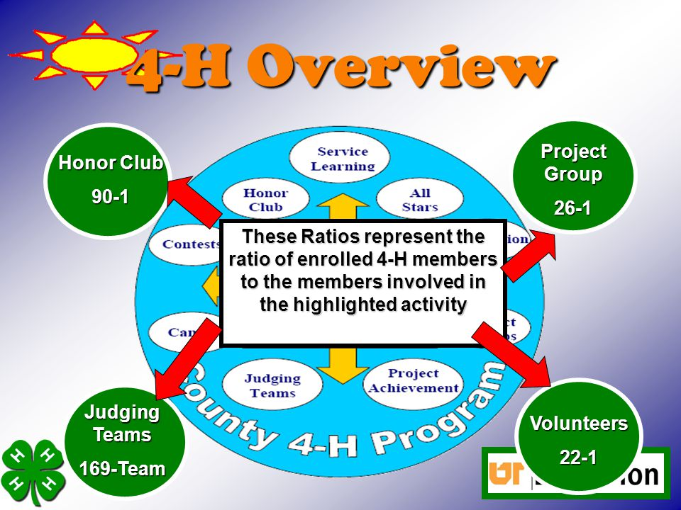 4-H Overview Project Group 26-1 Honor Club 90-1