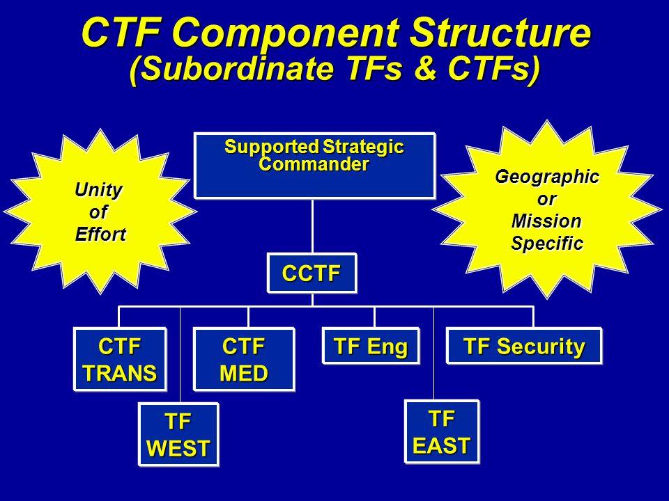 CTF Component Structure (Subordinate TFs & CTFs)