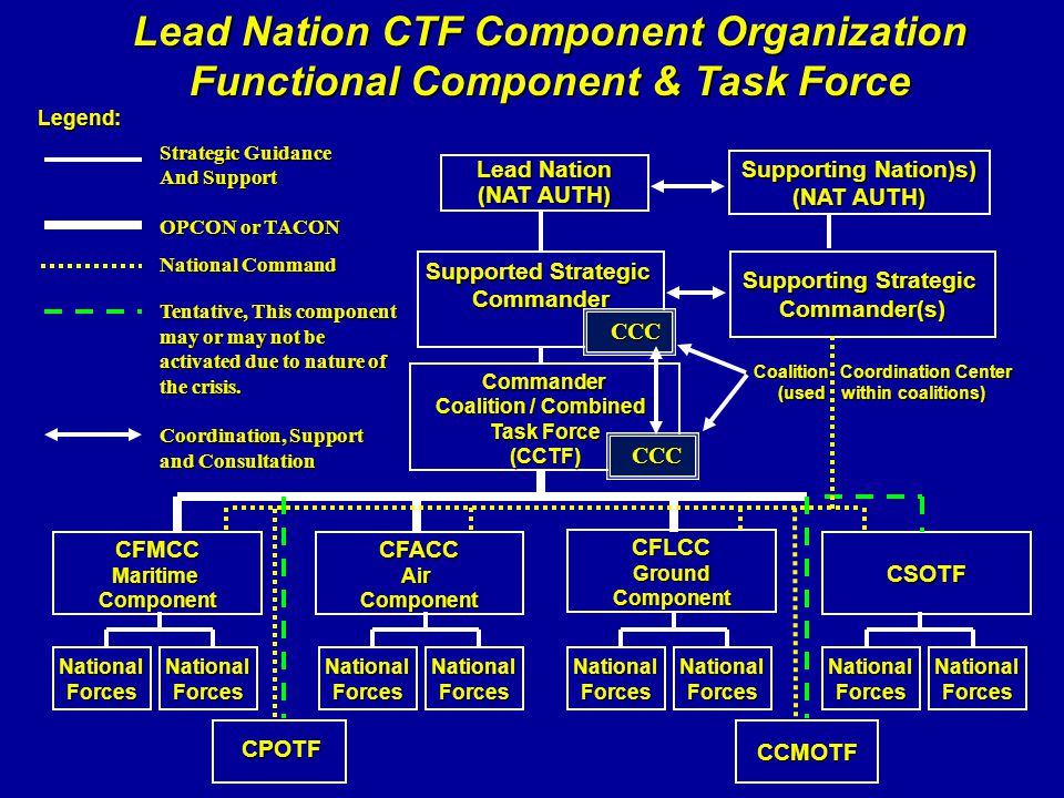 Lead Nation CTF Component Organization