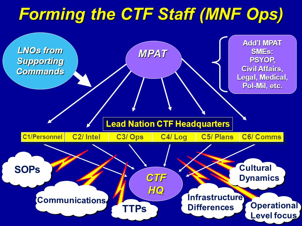 Forming the CTF Staff (MNF Ops) Lead Nation CTF Headquarters