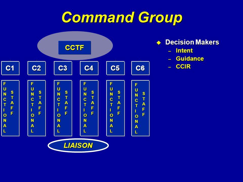 Command Group CCTF C1 C2 C3 C4 C5 C6 LIAISON Decision Makers Intent