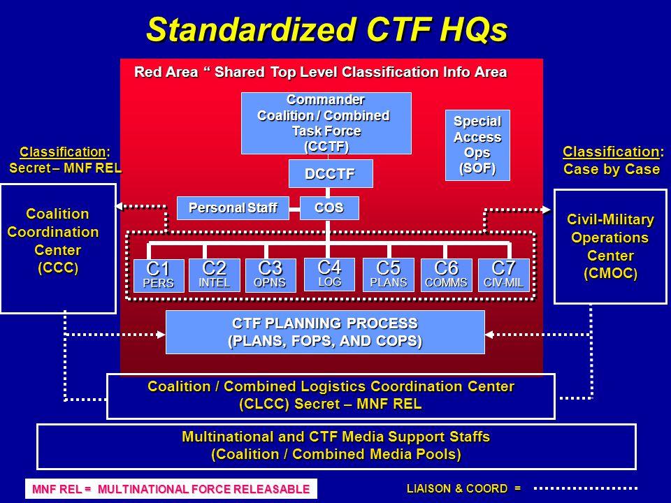 Standardized CTF HQs C1 C2 C3 C4 C5 C6 C7 DCCTF