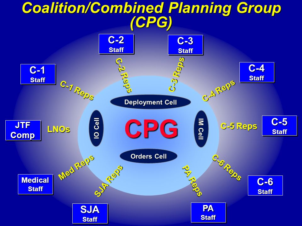 Coalition/Combined Planning Group (CPG)