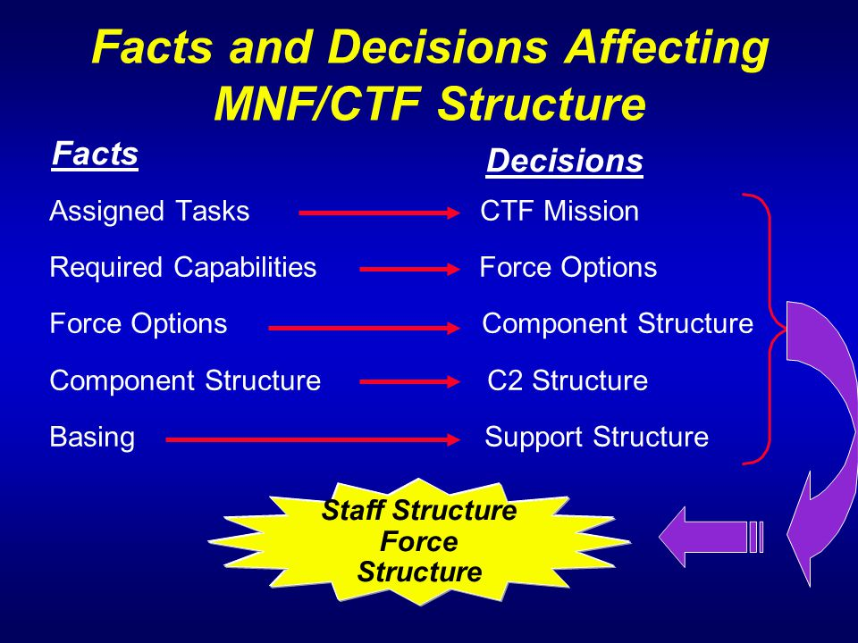 Facts and Decisions Affecting MNF/CTF Structure