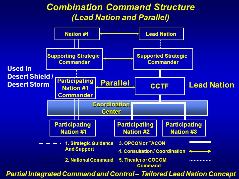 Combination Command Structure (Lead Nation and Parallel)