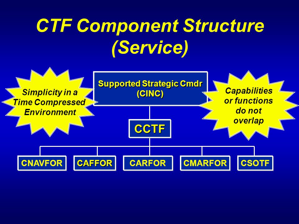 CTF Component Structure (Service)