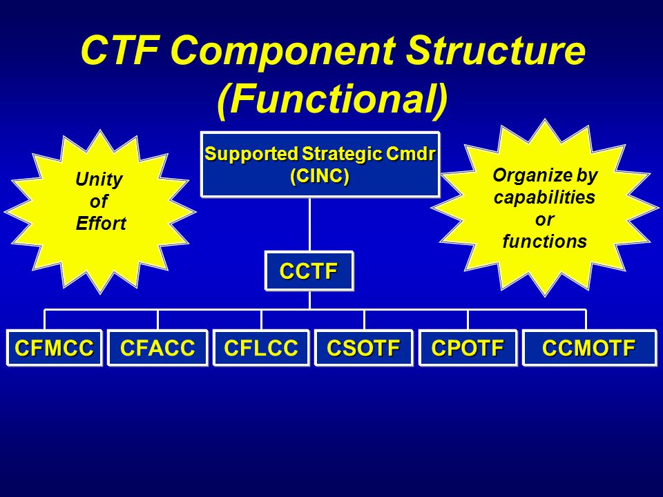 CTF Component Structure (Functional)