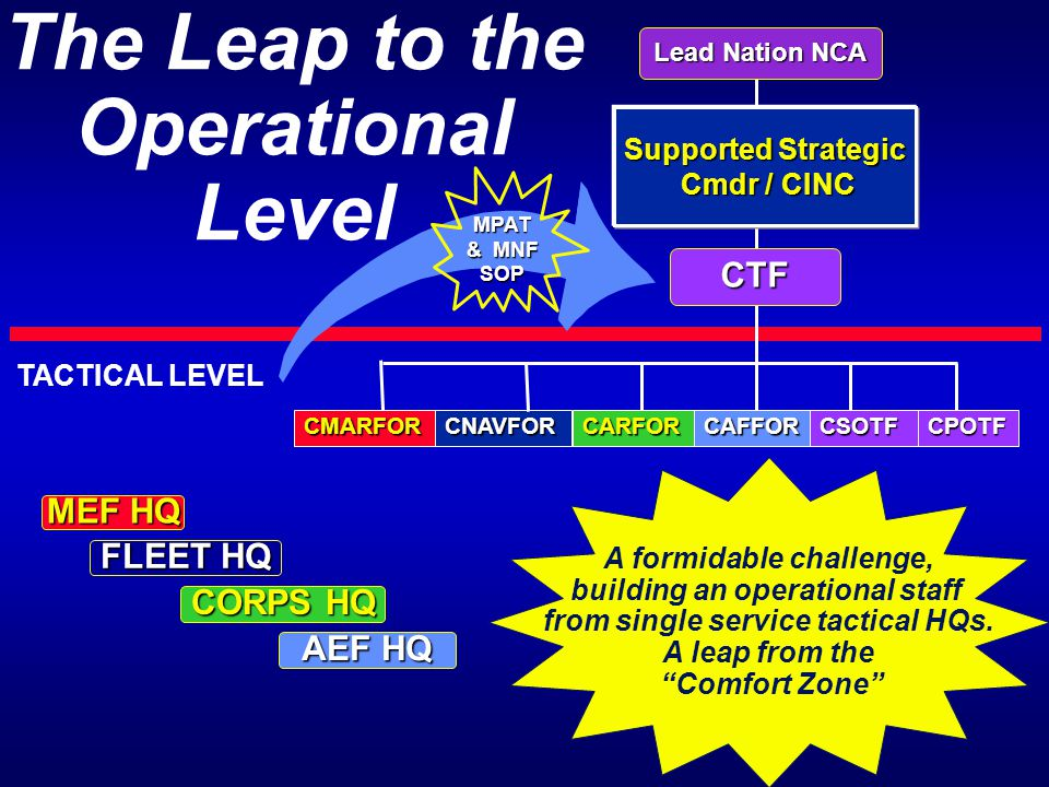 The Leap to the Operational Level