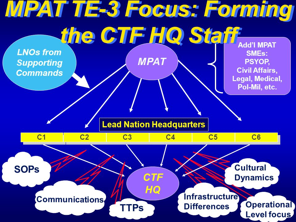 MPAT TE-3 Focus: Forming the CTF HQ Staff Lead Nation Headquarters