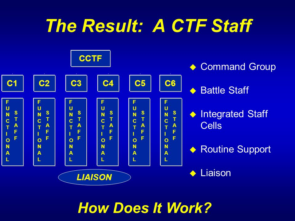 The Result: A CTF Staff How Does It Work Command Group Battle Staff