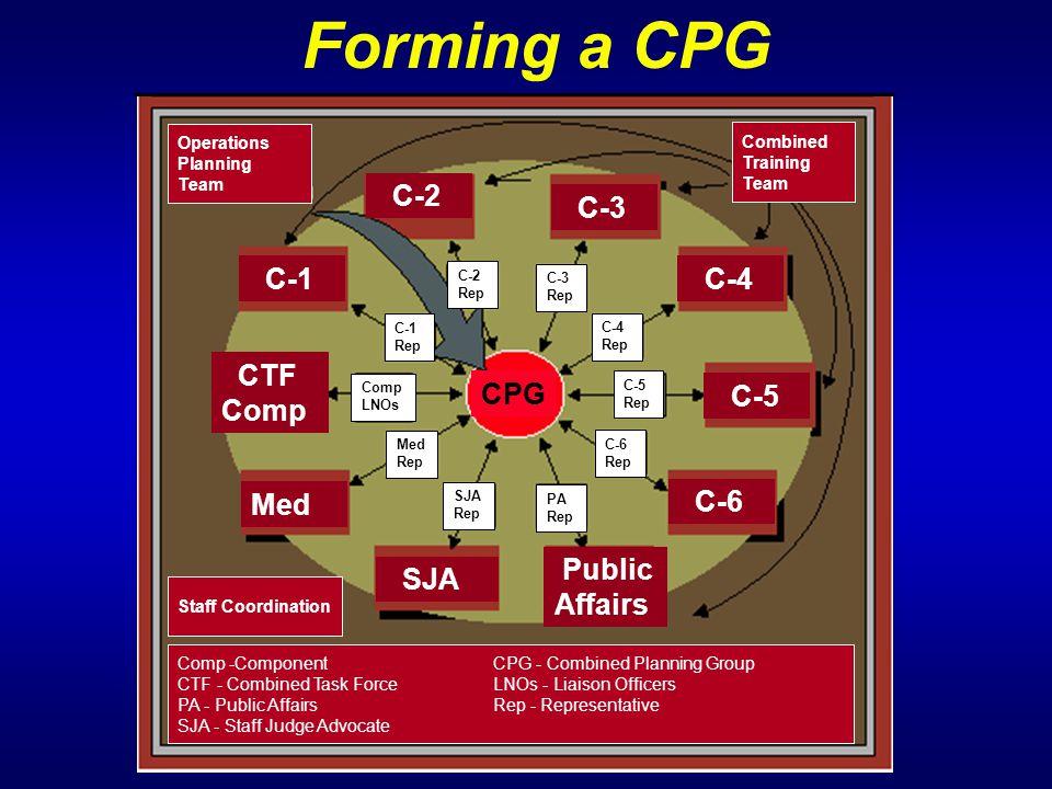 Forming a CPG C-2 C-3 C-1 C-4 CTF Comp CPG C-5 Med C-6 Public Affairs