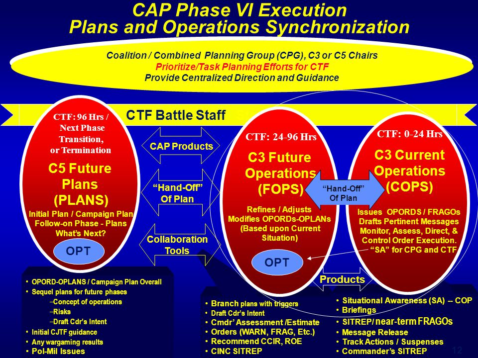 CAP Phase VI Execution Plans and Operations Synchronization