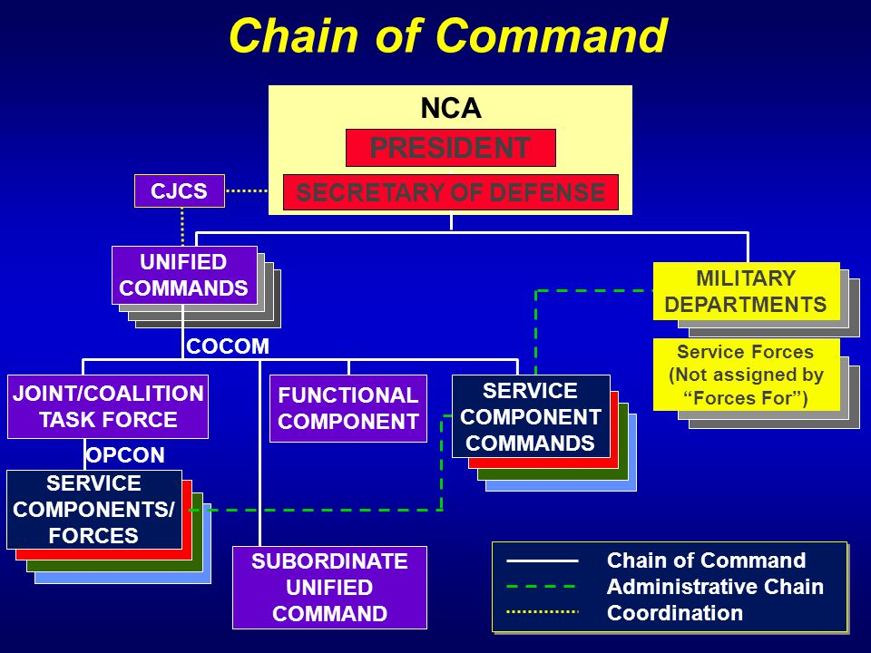Chain of Command NCA PRESIDENT SECRETARY OF DEFENSE CJCS UNIFIED