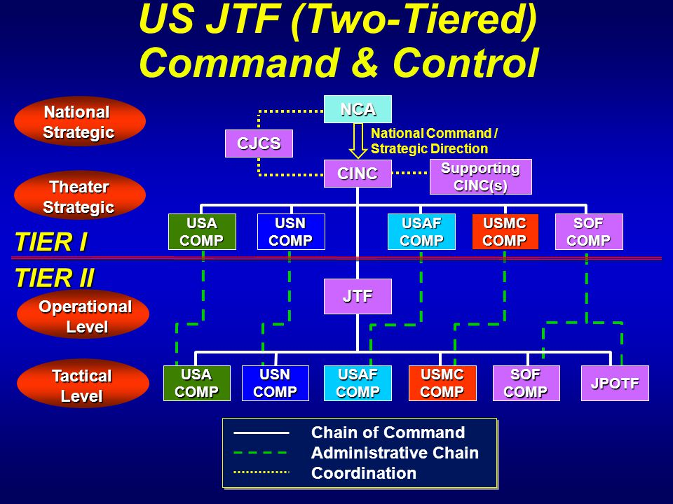 US JTF (Two-Tiered) Command & Control