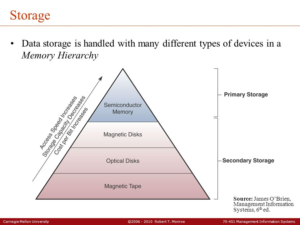 Storage Data storage is handled with many different types of devices in a Memory Hierarchy.