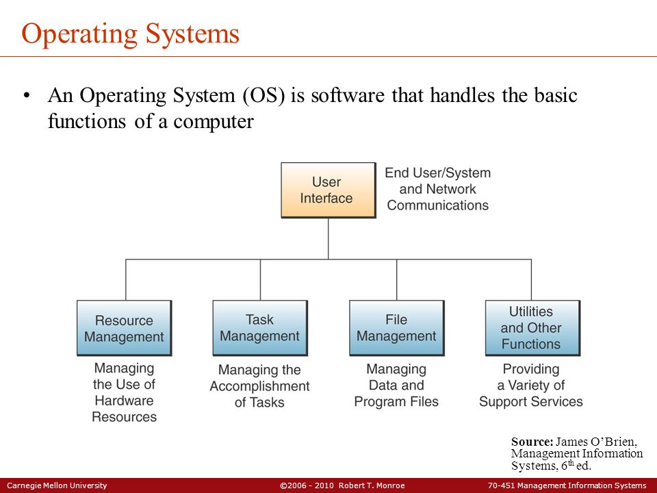 Operating Systems An Operating System (OS) is software that handles the basic functions of a computer.