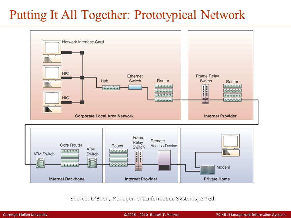 Putting It All Together: Prototypical Network