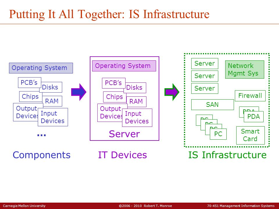 Putting It All Together: IS Infrastructure