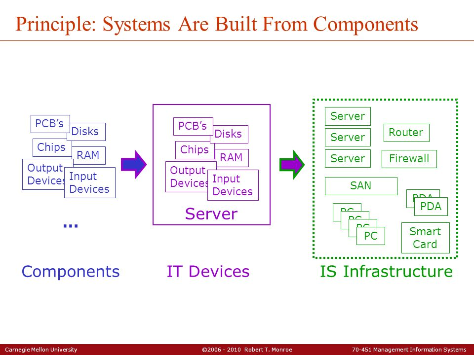 Principle: Systems Are Built From Components