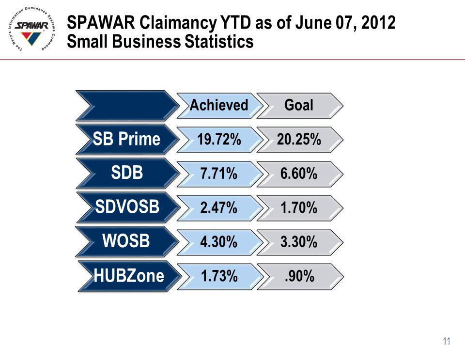 SPAWAR Claimancy YTD as of June 07, 2012 Small Business Statistics